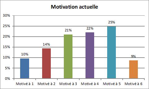tableau motivation 1